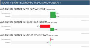Income and unemployment trends graph