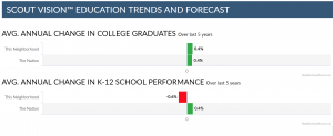 Educational attainment trends chart