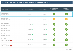 Home price appreciation trends and forecast