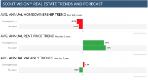 Homeownership and vacancy trends