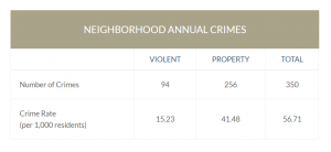 Chart of annual crimes