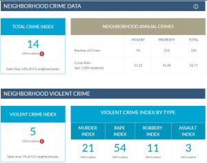 Crime data sample