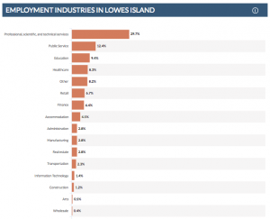 Employment industries bar chart